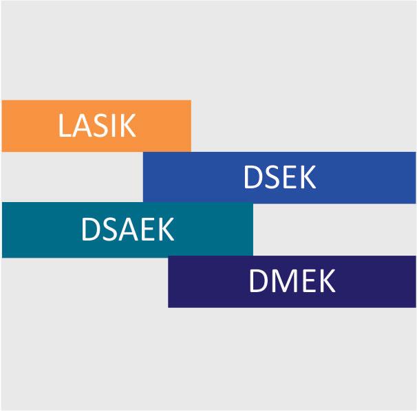 Lasik, DSEK, DSAEK, DMEK